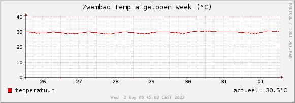 zwembadtemperatuur grafiek